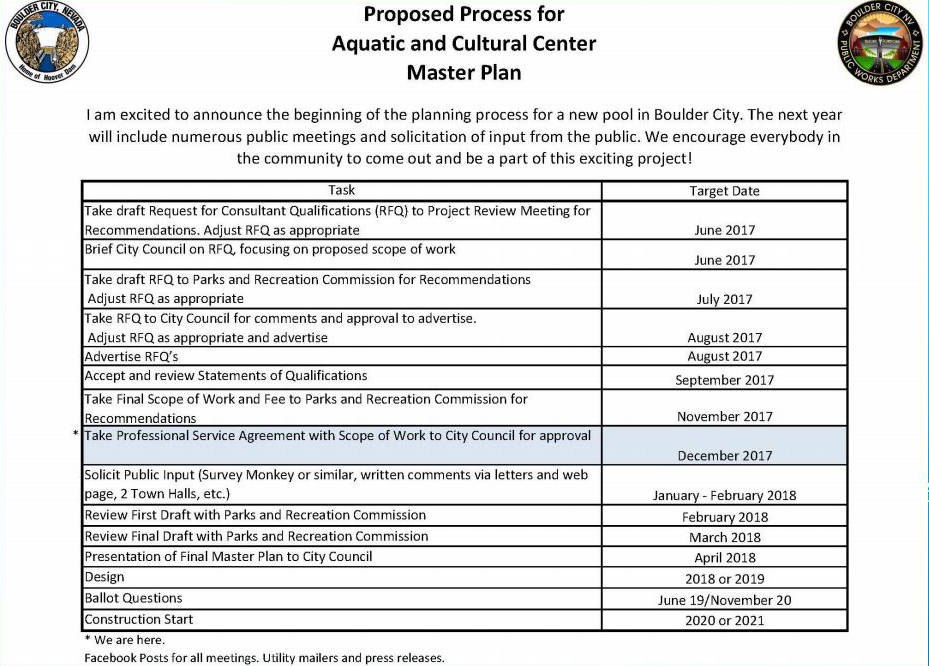 Boulder City Proposed timeline of the new pool