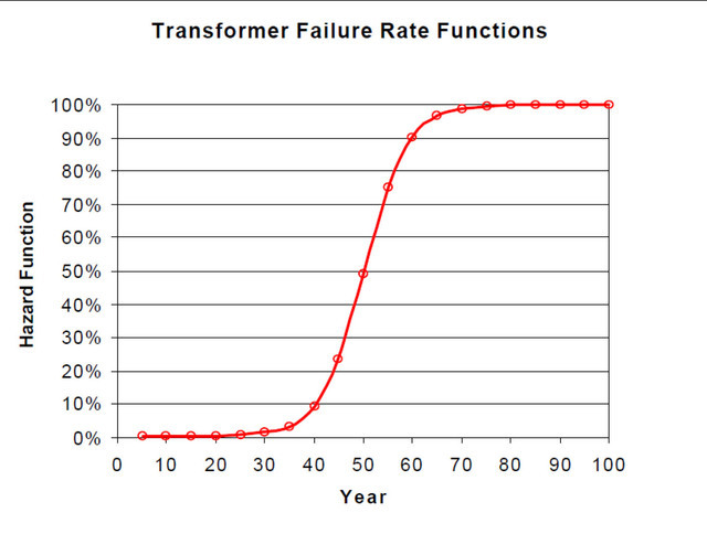 This graph shows the failure rate of a transformer after 50 years of use. After the 50-year mark transformers rapidly decrease in performance. The city has mutiple transformers over 50 years old.  ...