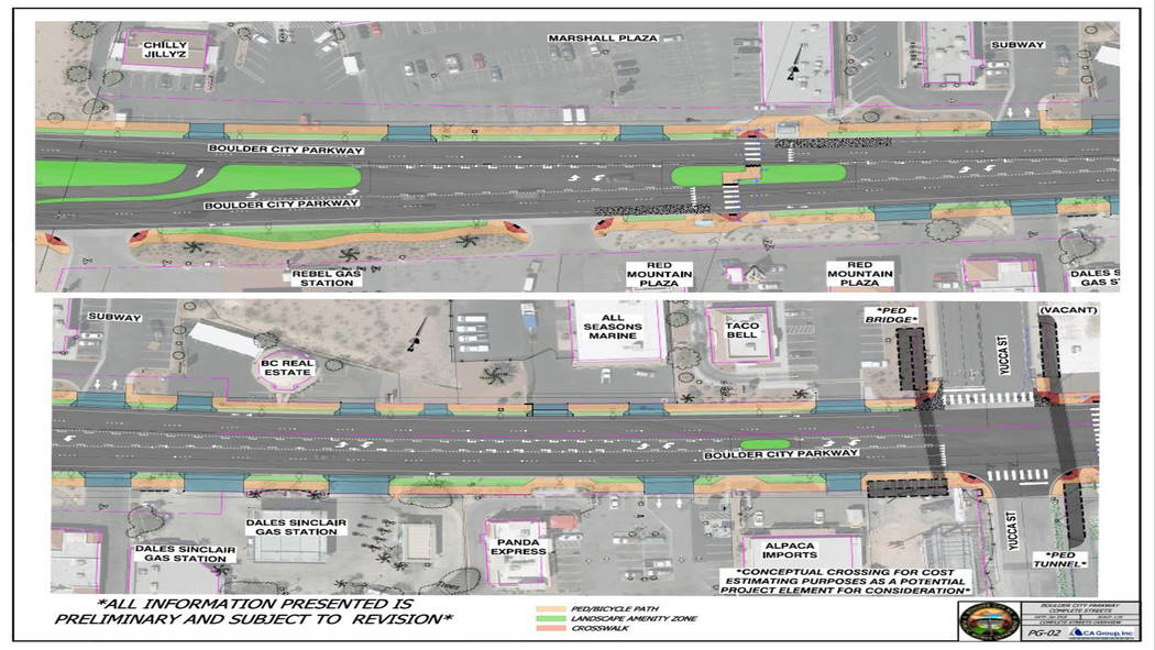 Boulder City  The design phase of the Boulder City Parkway complete streets project is set to be complete this spring with construction possibly starting in the fall.