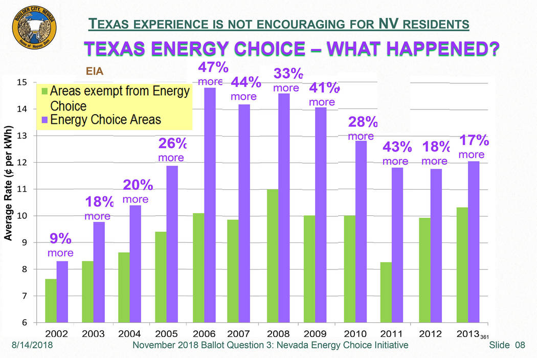 Boulder City Boulder City's Electric Utility Administrator Rory Dwyer's research on the Nevada Energy Choice Initiative found that Texas' rate energy choice legislation brought higher rates.