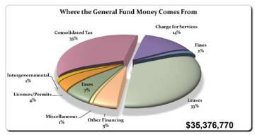 (Boulder City) The city's proposed 2020 fiscal year budget includes a general fund of $35,356,770, which is almost $2 million more than last year.