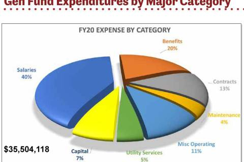 (Boulder City) City Council approved the budget for the 2019-2020 fiscal year. It is 35,504,118 ...