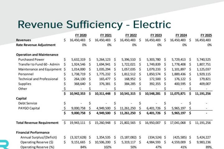 Boulder City In its preliminary report, Raftelis Financial Consultants Inc. said the city's ele ...