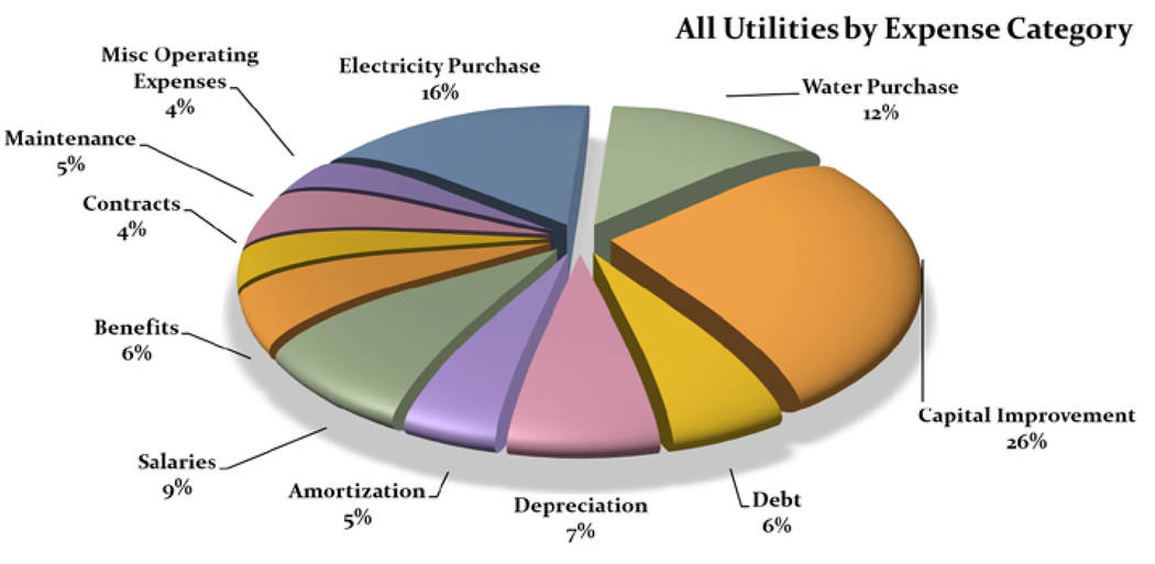 (Boulder City) The city's proposed 2021 fiscal year utility budget is $37.7 million, which incl ...