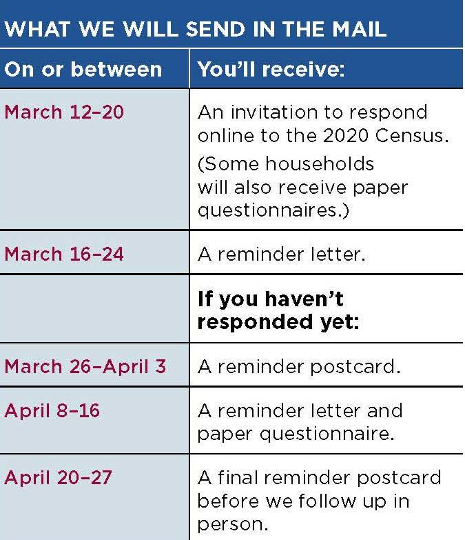 13454457_web1_BCR-Census-MAR-05-20.jpg