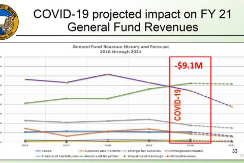 Boulder City City staff is estimating a $9.1 million loss in revenues for the 2021 fiscal year ...