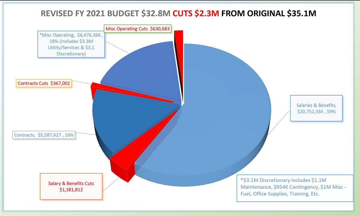 13791921_web1_BCR-City-Budget-MAY28-20.jpg