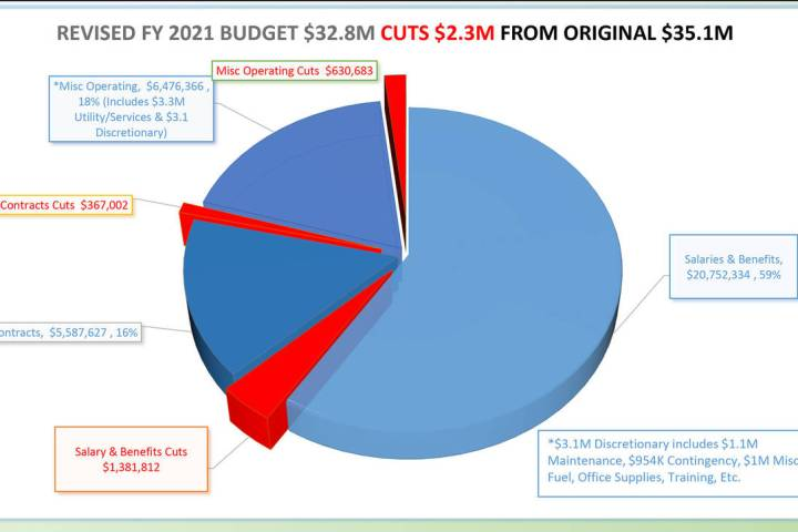 Boulder City City Council unanimously approved its 2020-2021 fiscal year budget during its meet ...