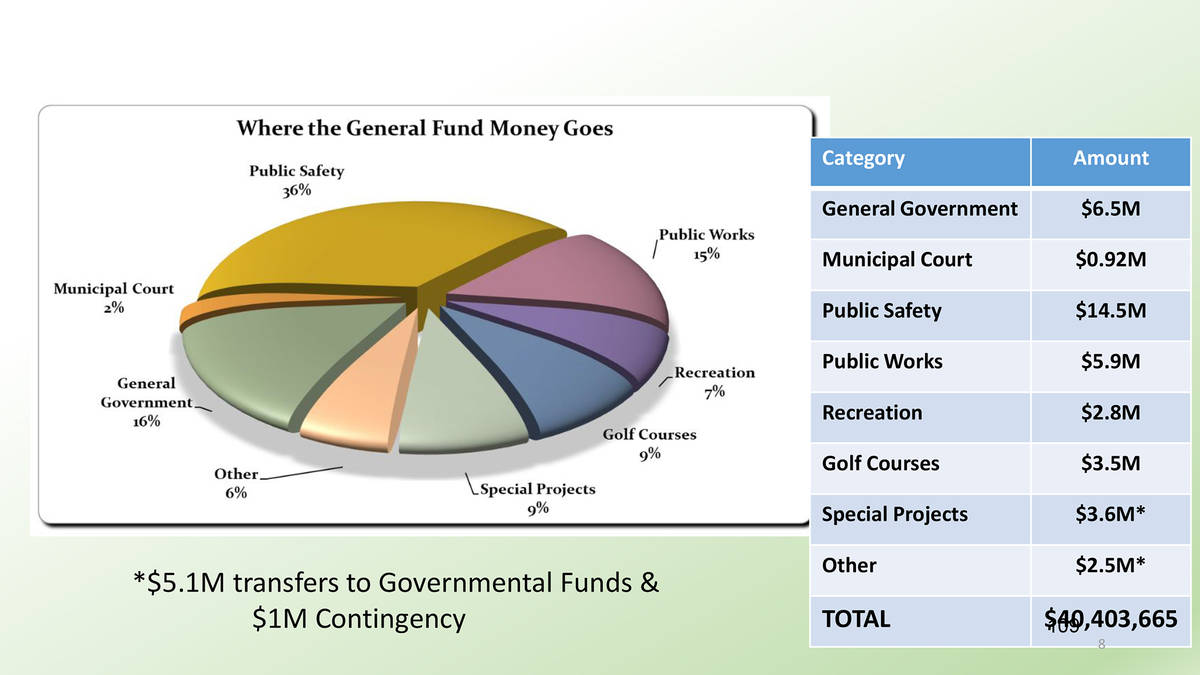 Boulder City The proposed budget for fiscal year 2022 includes a $40.4 million general fund and ...