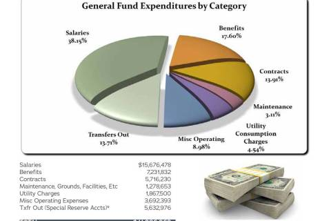 Boulder City City Council unanimously approved the 2022 fiscal year budget at its meeting Tuesd ...